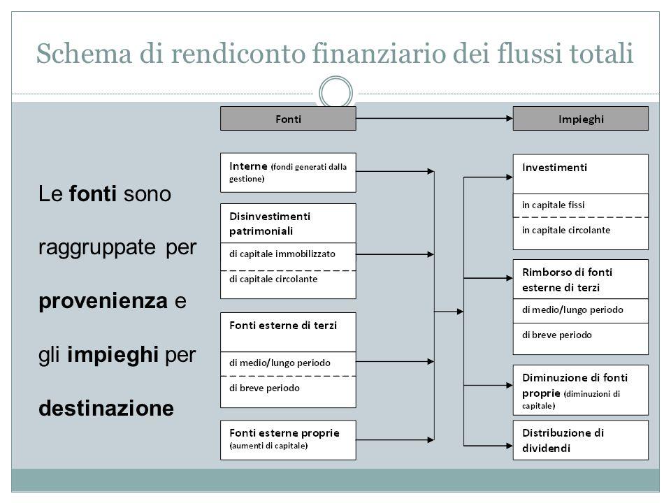 Schema di rendiconto finanziario dei flussi totali Le fonti sono raggruppate per provenienza e gli impieghi per destinazione