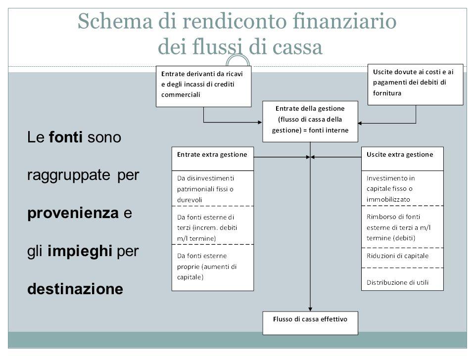 Schema di rendiconto finanziario dei flussi di cassa Le fonti sono raggruppate per provenienza e gli impieghi per destinazione