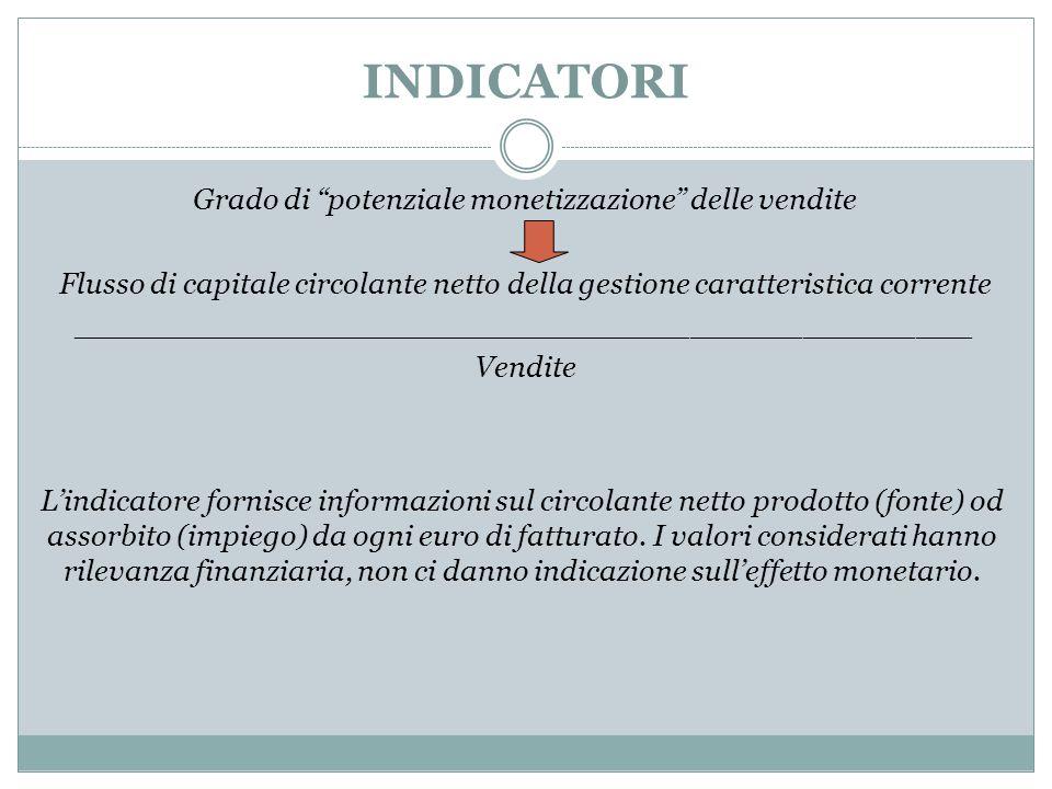 """INDICATORI Grado di """"potenziale monetizzazione"""" delle vendite Flusso di capitale circolante netto della gestione caratteristica corrente _____________"""