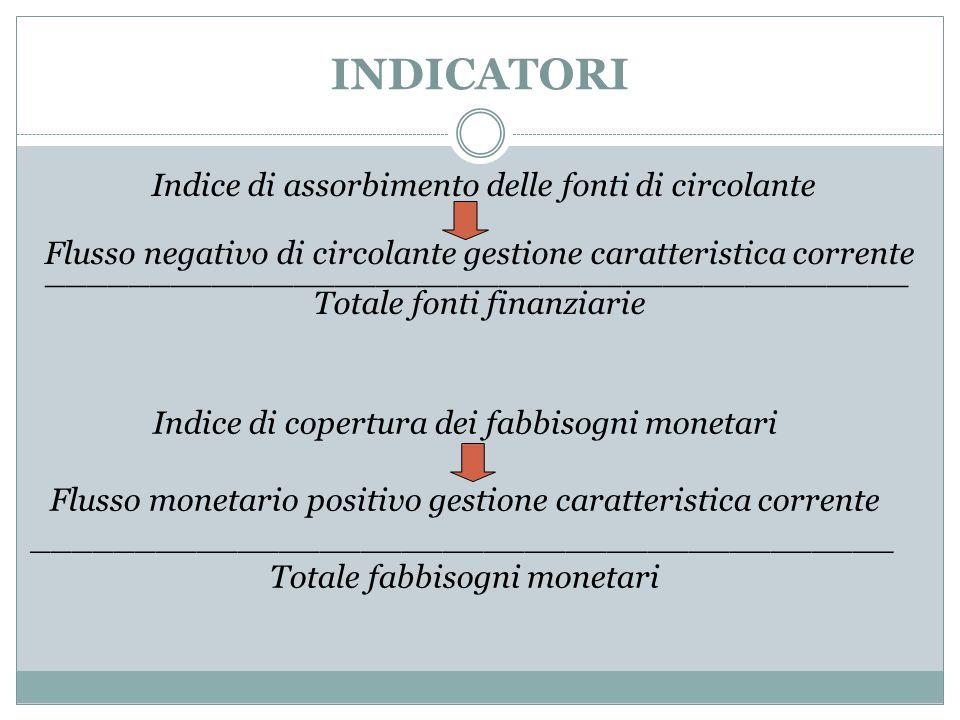 INDICATORI Indice di assorbimento delle fonti di circolante Flusso negativo di circolante gestione caratteristica corrente ___________________________