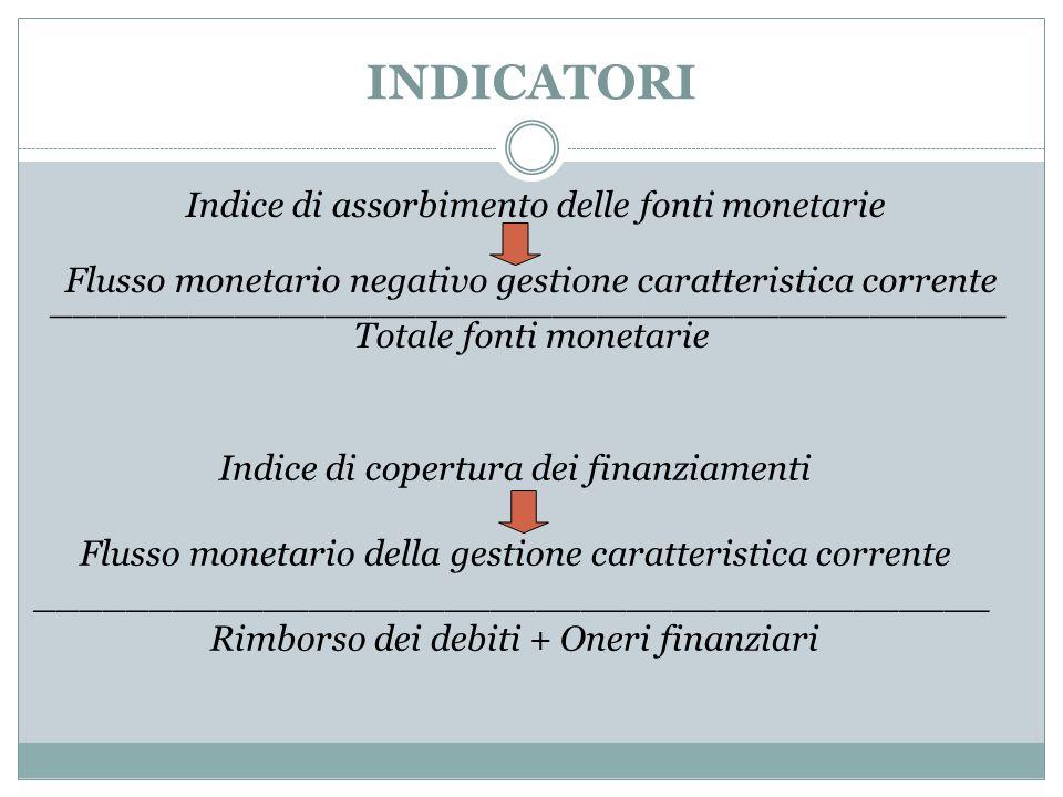 INDICATORI Indice di assorbimento delle fonti monetarie Flusso monetario negativo gestione caratteristica corrente ___________________________________
