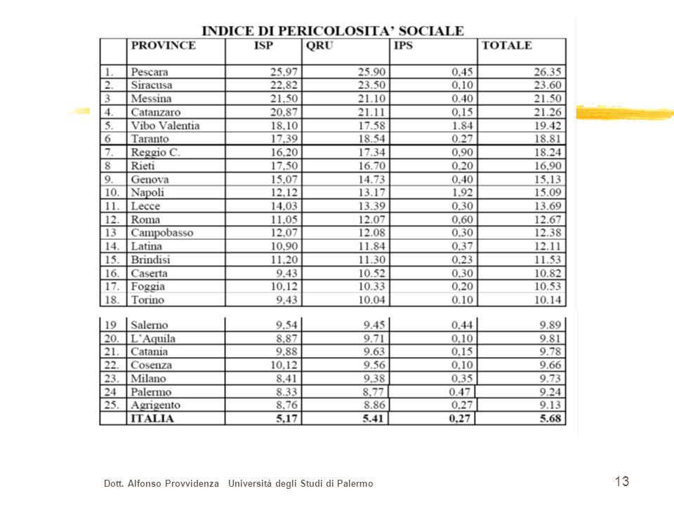 Dott. Alfonso Provvidenza Università degli Studi di Palermo 13