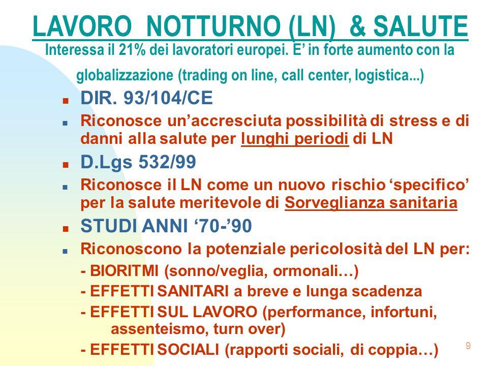 9 LAVORO NOTTURNO (LN) & SALUTE Interessa il 21% dei lavoratori europei. E' in forte aumento con la globalizzazione (trading on line, call center, log