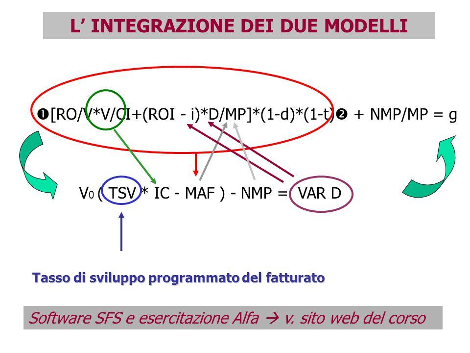  [RO/V*V/CI+(ROI - i)*D/MP]*(1-d)*(1-t)  + NMP/MP = g V 0 ( TSV * IC - MAF ) - NMP = VAR D Tasso di sviluppo programmato del fatturato L' INTEGRAZIONE DEI DUE MODELLI Software SFS e esercitazione Alfa  v.