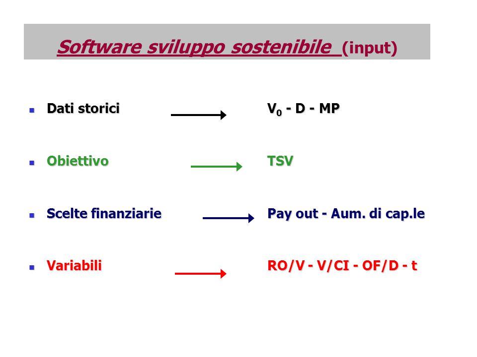 Software sviluppo sostenibile (input) Dati storici V 0 - D - MP Dati storici V 0 - D - MP Obiettivo TSV Obiettivo TSV Scelte finanziariePay out - Aum.