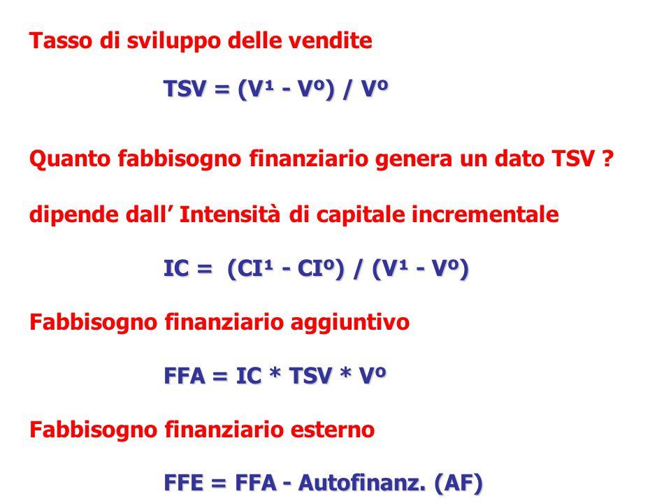 Tasso di sviluppo delle vendite TSV = (V¹ - Vº) / Vº Quanto fabbisogno finanziario genera un dato TSV .