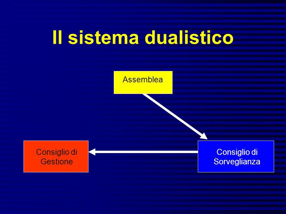 Il sistema dualistico Assemblea Consiglio di Gestione Consiglio di Sorveglianza