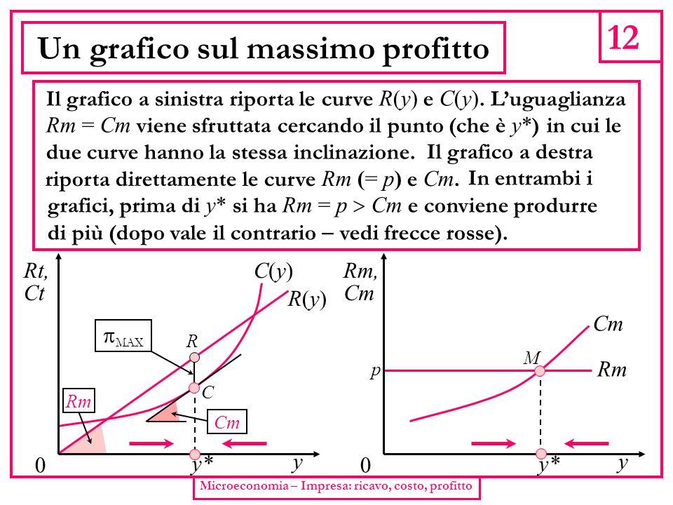 12 Microeconomia – Impresa: ricavo, costo, profitto Un grafico sul massimo profitto Il grafico a sinistra riporta le curve R(y) e C(y). L'uguaglianza