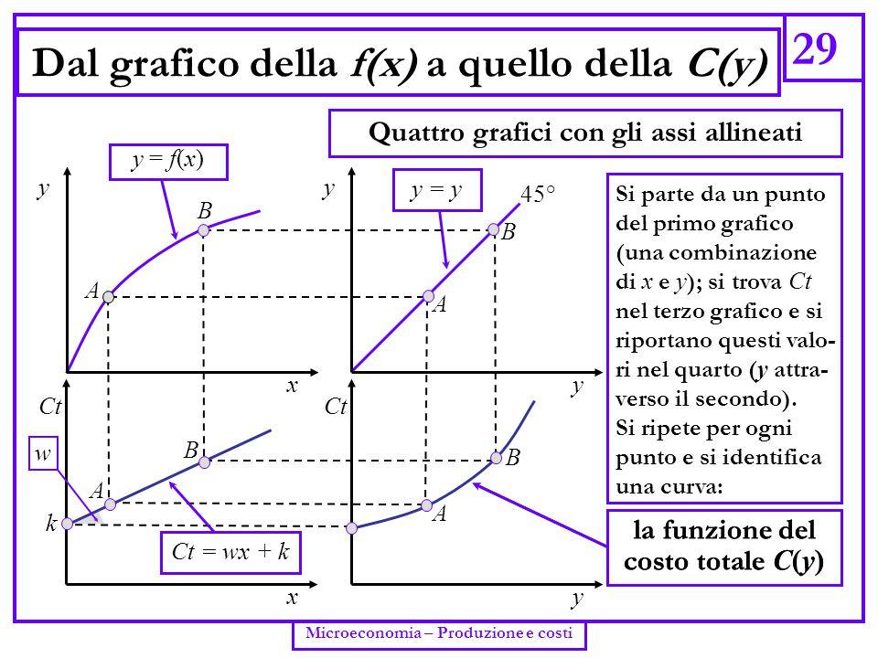 29 Microeconomia – Produzione e costi Dal grafico della f(x) a quello della C(y) Quattro grafici con gli assi allineati A y y k y x y Ct x A 45° B B A