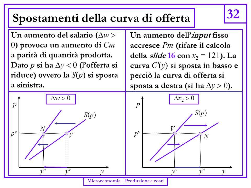 32 Microeconomia – Produzione e costi Spostamenti della curva di offerta Un aumento del salario  (  w  0) provoca un aumento di Cm a parità di quan