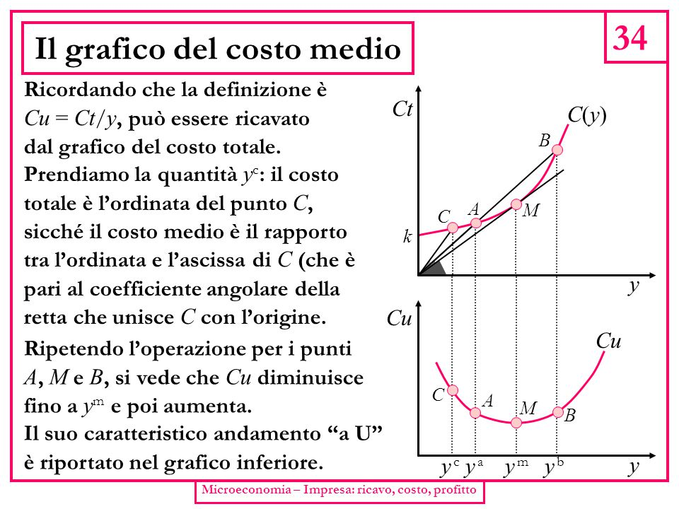 34 Microeconomia – Impresa: ricavo, costo, profitto Il grafico del costo medio Ricordando che la definizione è Cu = Ct / y, può essere ricavato dal gr