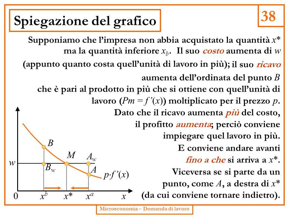 38 Microeconomia – Domanda di lavoro Spiegazione del grafico x0 pf '(x)pf '(x) w x*x* M B xbxb A AwAw BwBw xaxa Supponiamo che l'impresa non abbia a