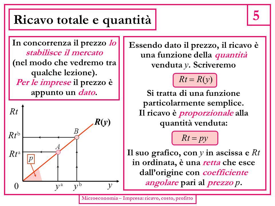 5 Microeconomia – Impresa: ricavo, costo, profitto Ricavo totale e quantità In concorrenza il prezzo lo stabilisce il mercato (nel modo che vedremo tr