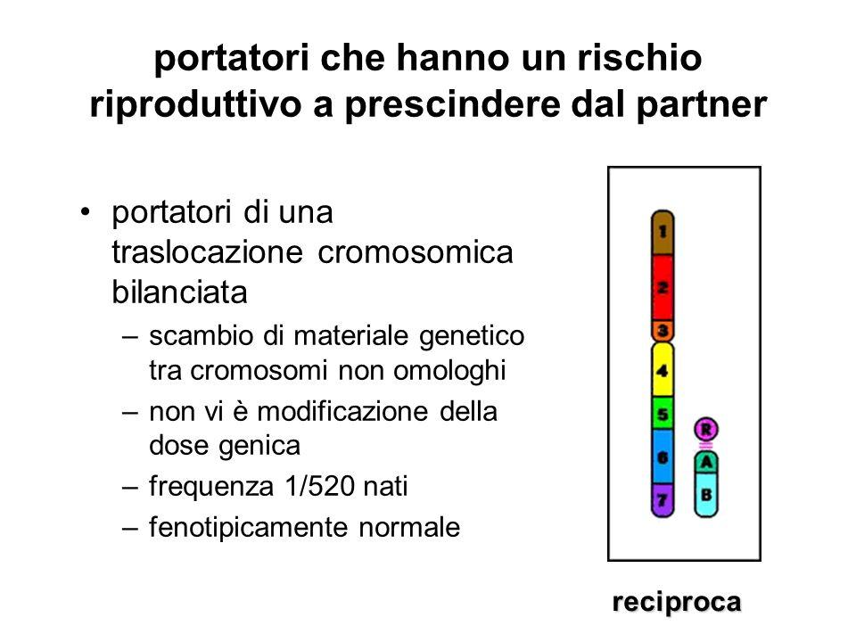 portatori che hanno un rischio riproduttivo a prescindere dal partner portatori di una traslocazione cromosomica bilanciata –scambio di materiale gene