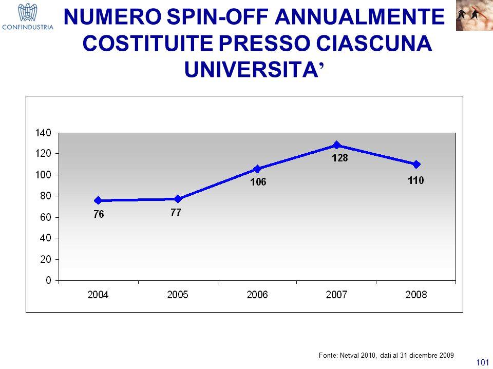 101 NUMERO SPIN-OFF ANNUALMENTE COSTITUITE PRESSO CIASCUNA UNIVERSITA ' Fonte: Netval 2010, dati al 31 dicembre 2009
