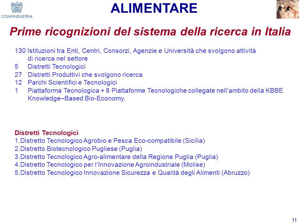 11 Prime ricognizioni del sistema della ricerca in Italia Distretti Tecnologici 1.Distretto Tecnologico Agrobio e Pesca Eco-compatibile (Sicilia) 2.Distretto Biotecnologico Pugliese (Puglia) 3.Distretto Tecnologico Agro-alimentare della Regione Puglia (Puglia) 4.Distretto Tecnologico per l'Innovazione Agroindustriale (Molise) 5.Distretto Tecnologico Innovazione Sicurezza e Qualità degli Alimenti (Abruzzo) ALIMENTARE 130 Istituzioni tra Enti, Centri, Consorzi, Agenzie e Università che svolgono attività di ricerca nel settore 5 Distretti Tecnologici 27 Distretti Produttivi che svolgono ricerca 12 Parchi Scientifici e Tecnologici 1 Piattaforma Tecnologica + 8 Piattaforme Tecnologiche collegate nell'ambito della KBBE Knowledge–Based Bio-Economy.