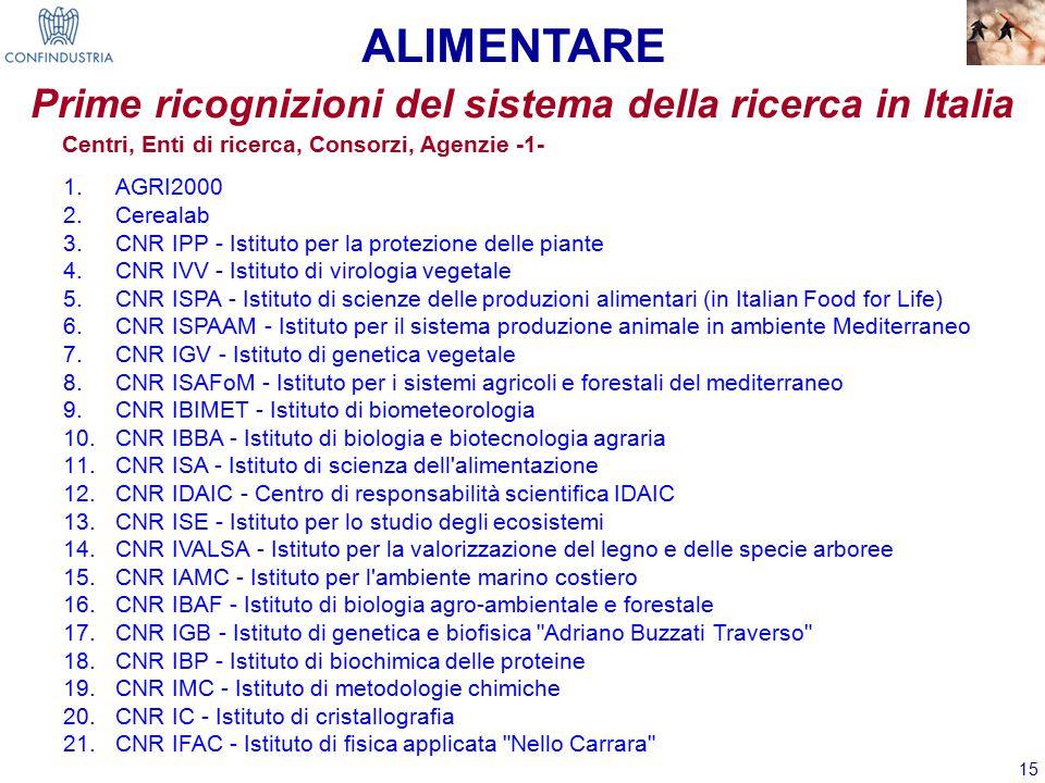 15 Centri, Enti di ricerca, Consorzi, Agenzie -1- 1.AGRI2000 2.Cerealab 3.CNR IPP - Istituto per la protezione delle piante 4.CNR IVV - Istituto di virologia vegetale 5.CNR ISPA - Istituto di scienze delle produzioni alimentari (in Italian Food for Life) 6.CNR ISPAAM - Istituto per il sistema produzione animale in ambiente Mediterraneo 7.CNR IGV - Istituto di genetica vegetale 8.CNR ISAFoM - Istituto per i sistemi agricoli e forestali del mediterraneo 9.CNR IBIMET - Istituto di biometeorologia 10.CNR IBBA - Istituto di biologia e biotecnologia agraria 11.CNR ISA - Istituto di scienza dell alimentazione 12.CNR IDAIC - Centro di responsabilità scientifica IDAIC 13.CNR ISE - Istituto per lo studio degli ecosistemi 14.CNR IVALSA - Istituto per la valorizzazione del legno e delle specie arboree 15.CNR IAMC - Istituto per l ambiente marino costiero 16.CNR IBAF - Istituto di biologia agro-ambientale e forestale 17.CNR IGB - Istituto di genetica e biofisica Adriano Buzzati Traverso 18.CNR IBP - Istituto di biochimica delle proteine 19.CNR IMC - Istituto di metodologie chimiche 20.CNR IC - Istituto di cristallografia 21.CNR IFAC - Istituto di fisica applicata Nello Carrara Prime ricognizioni del sistema della ricerca in Italia ALIMENTARE