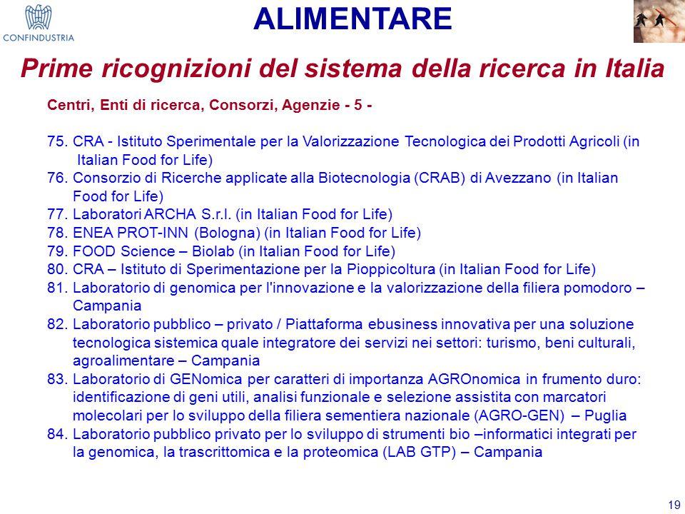 19 Centri, Enti di ricerca, Consorzi, Agenzie - 5 - 75.
