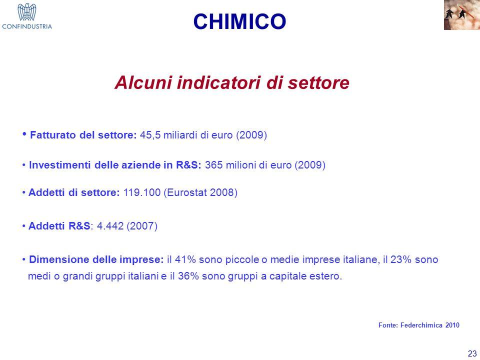 23 Alcuni indicatori di settore Fatturato del settore: 45,5 miliardi di euro (2009) Investimenti delle aziende in R&S: 365 milioni di euro (2009) Addetti di settore: 119.100 (Eurostat 2008) Addetti R&S: 4.442 (2007) Dimensione delle imprese: il 41% sono piccole o medie imprese italiane, il 23% sono medi o grandi gruppi italiani e il 36% sono gruppi a capitale estero.