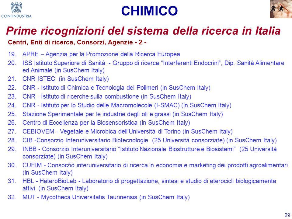 29 Prime ricognizioni del sistema della ricerca in Italia Centri, Enti di ricerca, Consorzi, Agenzie - 2 - 19.APRE – Agenzia per la Promozione della Ricerca Europea 20.ISS Istituto Superiore di Sanità - Gruppo di ricerca Interferenti Endocrini , Dip.