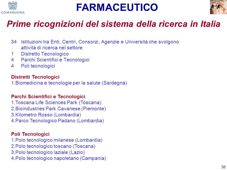 38 34 Istituzioni tra Enti, Centri, Consorzi, Agenzie e Università che svolgono attività di ricerca nel settore 1 Distretto Tecnologico 4 Parchi Scientifici e Tecnologici 4 Poli tecnologici Prime ricognizioni del sistema della ricerca in Italia Distretti Tecnologici 1.Biomedicina e tecnologie per la salute (Sardegna) Parchi Scientifici e Tecnologici 1.Toscana Life Sciences Park (Toscana) 2.Bioindustries Park Cavanese (Piemonte) 3.Kilometro Rosso (Lombardia) 4.Parco Tecnologico Padano (Lombardia) Poli Tecnologici 1.Polo tecnologico milanese (Lombardia) 2.Polo tecnologico toscano (Toscana) 3.Polo tecnologico laziale (Lazio) 4.Polo tecnologico napoletano (Campania) FARMACEUTICO
