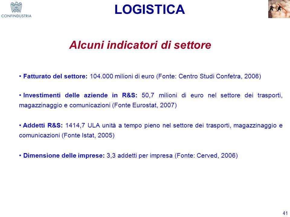 41 Alcuni indicatori di settore Fatturato del settore: 104.000 milioni di euro (Fonte: Centro Studi Confetra, 2006) Investimenti delle aziende in R&S: 50,7 milioni di euro nel settore dei trasporti, magazzinaggio e comunicazioni (Fonte Eurostat, 2007) Addetti R&S: 1414,7 ULA unità a tempo pieno nel settore dei trasporti, magazzinaggio e comunicazioni (Fonte Istat, 2005) Dimensione delle imprese: 3,3 addetti per impresa (Fonte: Cerved, 2006) LOGISTICA