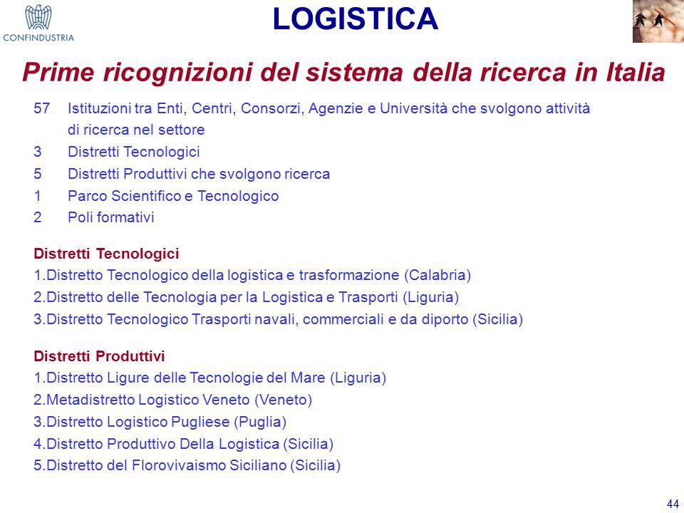 44 Prime ricognizioni del sistema della ricerca in Italia Distretti Tecnologici 1.Distretto Tecnologico della logistica e trasformazione (Calabria) 2.Distretto delle Tecnologia per la Logistica e Trasporti (Liguria) 3.Distretto Tecnologico Trasporti navali, commerciali e da diporto (Sicilia) LOGISTICA 57 Istituzioni tra Enti, Centri, Consorzi, Agenzie e Università che svolgono attività di ricerca nel settore 3 Distretti Tecnologici 5 Distretti Produttivi che svolgono ricerca 1 Parco Scientifico e Tecnologico 2 Poli formativi Distretti Produttivi 1.Distretto Ligure delle Tecnologie del Mare (Liguria) 2.Metadistretto Logistico Veneto (Veneto) 3.Distretto Logistico Pugliese (Puglia) 4.Distretto Produttivo Della Logistica (Sicilia) 5.Distretto del Florovivaismo Siciliano (Sicilia)