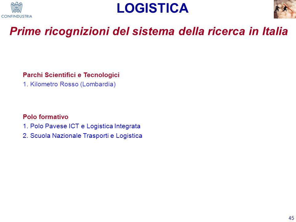 45 Prime ricognizioni del sistema della ricerca in Italia LOGISTICA Polo formativo 1.