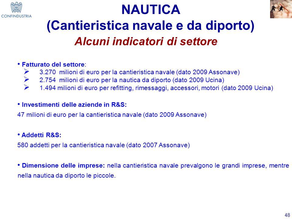 48 NAUTICA (Cantieristica navale e da diporto) Alcuni indicatori di settore Fatturato del settore:  3.270 milioni di euro per la cantieristica navale (dato 2009 Assonave)  2.754 milioni di euro per la nautica da diporto (dato 2009 Ucina)  1.494 milioni di euro per refitting, rimessaggi, accessori, motori (dato 2009 Ucina) Investimenti delle aziende in R&S: 47 milioni di euro per la cantieristica navale (dato 2009 Assonave) Addetti R&S: 580 addetti per la cantieristica navale (dato 2007 Assonave) Dimensione delle imprese: nella cantieristica navale prevalgono le grandi imprese, mentre nella nautica da diporto le piccole.