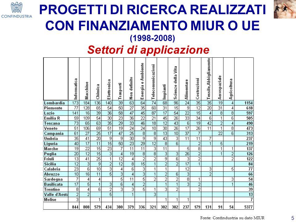5 PROGETTI DI RICERCA REALIZZATI CON FINANZIAMENTO MIUR O UE (1998-2008) Fonte: Confindustria su dato MIUR Settori di applicazione