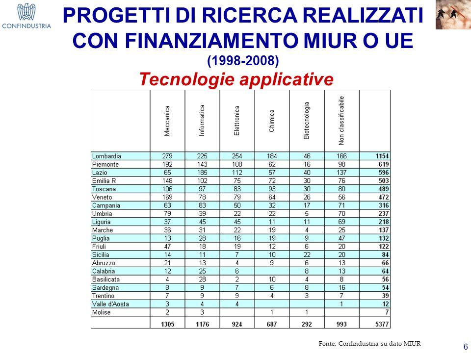 6 Fonte: Confindustria su dato MIUR Tecnologie applicative PROGETTI DI RICERCA REALIZZATI CON FINANZIAMENTO MIUR O UE (1998-2008)