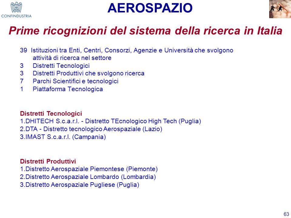 63 39 Istituzioni tra Enti, Centri, Consorzi, Agenzie e Università che svolgono attività di ricerca nel settore 3 Distretti Tecnologici 3 Distretti Produttivi che svolgono ricerca 7 Parchi Scientifici e tecnologici 1 Piattaforma Tecnologica Prime ricognizioni del sistema della ricerca in Italia Distretti Tecnologici 1.DHITECH S.c.a.r.l.