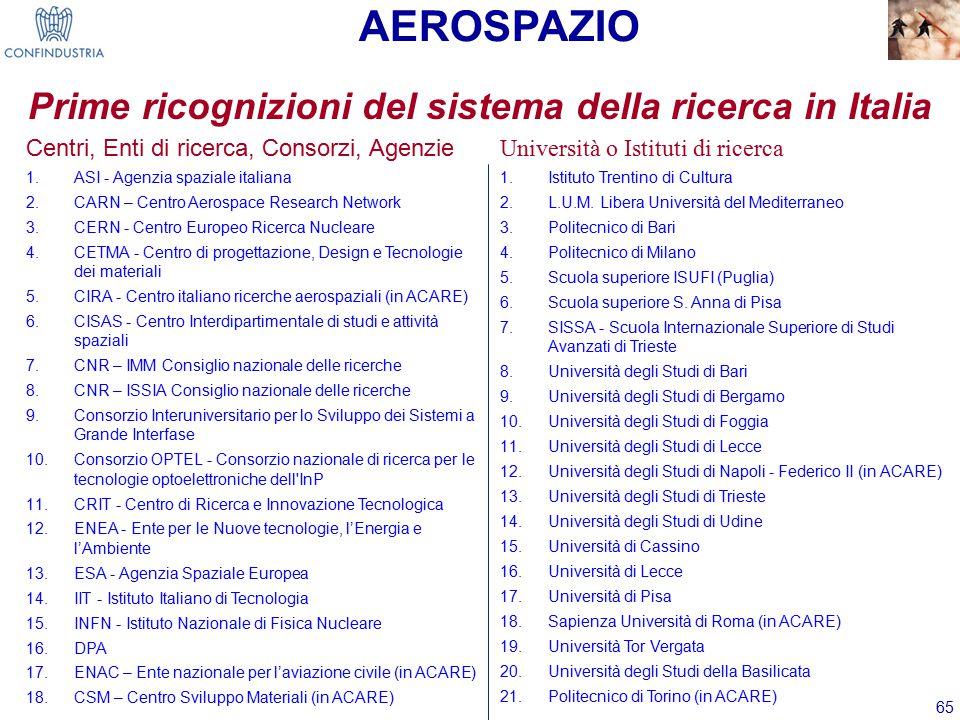 65 Centri, Enti di ricerca, Consorzi, Agenzie 1.ASI - Agenzia spaziale italiana 2.CARN – Centro Aerospace Research Network 3.CERN - Centro Europeo Ricerca Nucleare 4.CETMA - Centro di progettazione, Design e Tecnologie dei materiali 5.CIRA - Centro italiano ricerche aerospaziali (in ACARE) 6.CISAS - Centro Interdipartimentale di studi e attività spaziali 7.CNR – IMM Consiglio nazionale delle ricerche 8.CNR – ISSIA Consiglio nazionale delle ricerche 9.Consorzio Interuniversitario per lo Sviluppo dei Sistemi a Grande Interfase 10.Consorzio OPTEL - Consorzio nazionale di ricerca per le tecnologie optoelettroniche dell InP 11.CRIT - Centro di Ricerca e Innovazione Tecnologica 12.ENEA - Ente per le Nuove tecnologie, l'Energia e l'Ambiente 13.ESA - Agenzia Spaziale Europea 14.IIT - Istituto Italiano di Tecnologia 15.INFN - Istituto Nazionale di Fisica Nucleare 16.DPA 17.ENAC – Ente nazionale per l'aviazione civile (in ACARE) 18.CSM – Centro Sviluppo Materiali (in ACARE) Università o Istituti di ricerca 1.Istituto Trentino di Cultura 2.L.U.M.