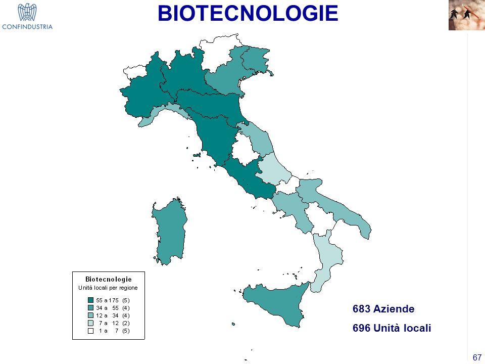 67 BIOTECNOLOGIE 683 Aziende 696 Unità locali