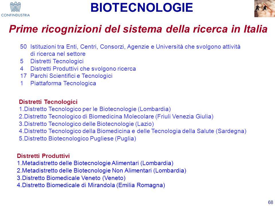 68 Prime ricognizioni del sistema della ricerca in Italia Distretti Tecnologici 1.Distretto Tecnologico per le Biotecnologie (Lombardia) 2.Distretto Tecnologico di Biomedicina Molecolare (Friuli Venezia Giulia) 3.Distretto Tecnologico delle Biotecnologie (Lazio) 4.Distretto Tecnologico della Biomedicina e delle Tecnologia della Salute (Sardegna) 5.Distretto Biotecnologico Pugliese (Puglia) BIOTECNOLOGIE 50 Istituzioni tra Enti, Centri, Consorzi, Agenzie e Università che svolgono attività di ricerca nel settore 5 Distretti Tecnologici 4 Distretti Produttivi che svolgono ricerca 17 Parchi Scientifici e Tecnologici 1 Piattaforma Tecnologica Distretti Produttivi 1.Metadistretto delle Biotecnologie Alimentari (Lombardia) 2.Metadistretto delle Biotecnologie Non Alimentari (Lombardia) 3.Distretto Biomedicale Veneto (Veneto) 4.Distretto Biomedicale di Mirandola (Emilia Romagna)