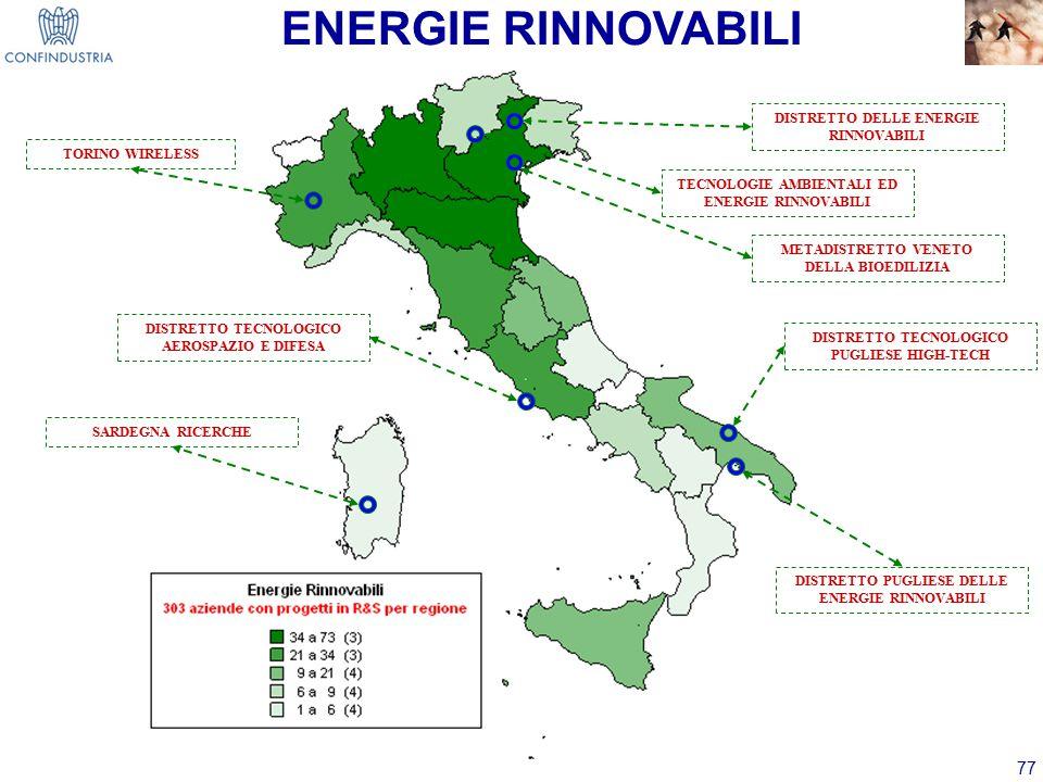 77 ENERGIE RINNOVABILI DISTRETTO TECNOLOGICO AEROSPAZIO E DIFESA DISTRETTO TECNOLOGICO PUGLIESE HIGH-TECH SARDEGNA RICERCHE TORINO WIRELESS TECNOLOGIE AMBIENTALI ED ENERGIE RINNOVABILI DISTRETTO DELLE ENERGIE RINNOVABILI METADISTRETTO VENETO DELLA BIOEDILIZIA DISTRETTO PUGLIESE DELLE ENERGIE RINNOVABILI