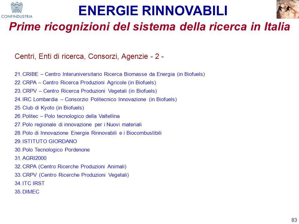 83 Centri, Enti di ricerca, Consorzi, Agenzie - 2 - 21.CRIBE – Centro Interuniversitario Ricerca Biomasse da Energia (in Biofuels) 22.CRPA – Centro Ricerca Produzioni Agricole (in Biofuels) 23.CRPV – Centro Ricerca Produzioni Vegetali (in Biofuels) 24.IRC Lombardia – Consorzio Politecnico Innovazione (in Biofuels) 25.Club di Kyoto (in Biofuels) 26.Politec – Polo tecnologico della Valtellina 27.Polo regionale di innovazione per i Nuovi materiali 28.Polo di Innovazione Energie Rinnovabili e i Biocombustibili 29.ISTITUTO GIORDANO 30.Polo Tecnologico Pordenone 31.AGRI2000 32.CRPA (Centro Ricerche Produzioni Animali) 33.CRPV (Centro Ricerche Produzioni Vegetali) 34.ITC IRST 35.DIMEC ENERGIE RINNOVABILI Prime ricognizioni del sistema della ricerca in Italia