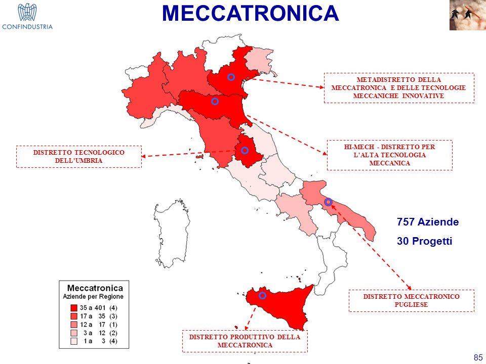 85 MECCATRONICA DISTRETTO TECNOLOGICO DELL UMBRIA HI-MECH - DISTRETTO PER L ALTA TECNOLOGIA MECCANICA DISTRETTO MECCATRONICO PUGLIESE METADISTRETTO DELLA MECCATRONICA E DELLE TECNOLOGIE MECCANICHE INNOVATIVE DISTRETTO PRODUTTIVO DELLA MECCATRONICA 757 Aziende 30 Progetti