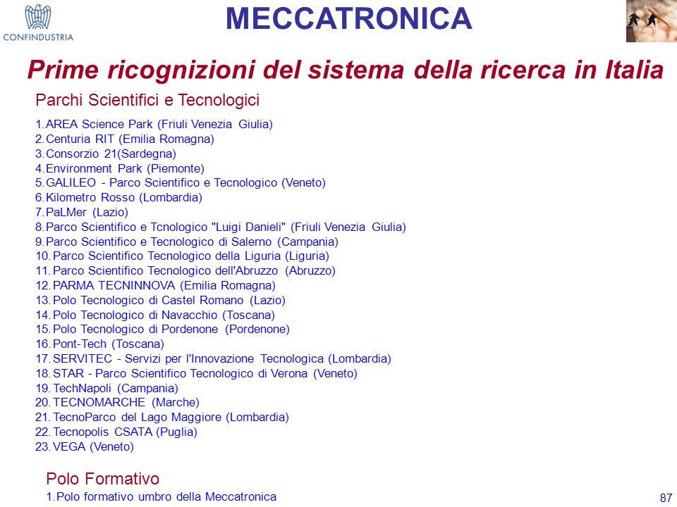 87 Prime ricognizioni del sistema della ricerca in Italia MECCATRONICA Polo Formativo 1.Polo formativo umbro della Meccatronica Parchi Scientifici e Tecnologici 1.AREA Science Park (Friuli Venezia Giulia) 2.Centuria RIT (Emilia Romagna) 3.Consorzio 21(Sardegna) 4.Environment Park (Piemonte) 5.GALILEO - Parco Scientifico e Tecnologico (Veneto) 6.Kilometro Rosso (Lombardia) 7.PaLMer (Lazio) 8.Parco Scientifico e Tcnologico Luigi Danieli (Friuli Venezia Giulia) 9.Parco Scientifico e Tecnologico di Salerno (Campania) 10.Parco Scientifico Tecnologico della Liguria (Liguria) 11.Parco Scientifico Tecnologico dell Abruzzo (Abruzzo) 12.PARMA TECNINNOVA (Emilia Romagna) 13.Polo Tecnologico di Castel Romano (Lazio) 14.Polo Tecnologico di Navacchio (Toscana) 15.Polo Tecnologico di Pordenone (Pordenone) 16.Pont-Tech (Toscana) 17.SERVITEC - Servizi per l Innovazione Tecnologica (Lombardia) 18.STAR - Parco Scientifico Tecnologico di Verona (Veneto) 19.TechNapoli (Campania) 20.TECNOMARCHE (Marche) 21.TecnoParco del Lago Maggiore (Lombardia) 22.Tecnopolis CSATA (Puglia) 23.VEGA (Veneto)