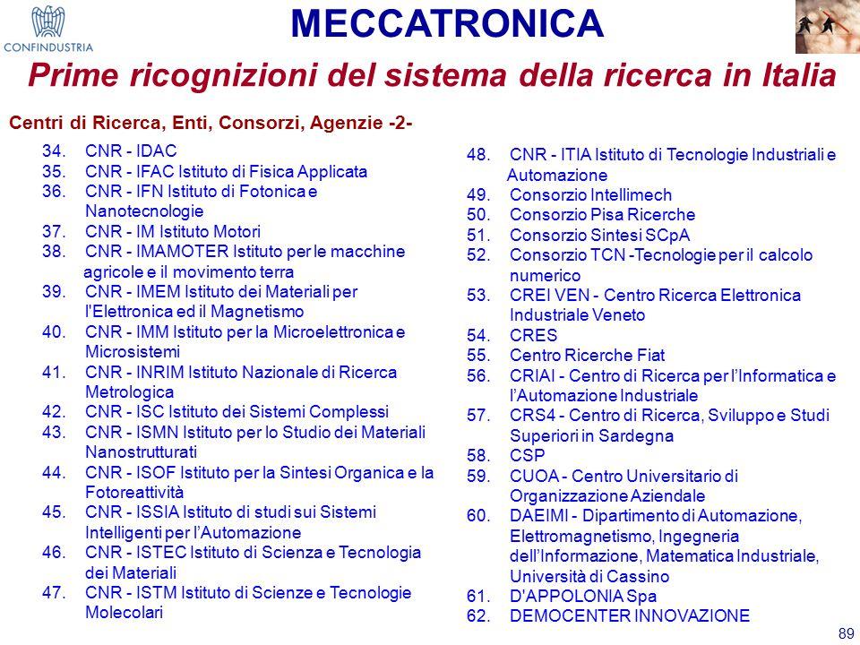 89 Prime ricognizioni del sistema della ricerca in Italia MECCATRONICA 34.CNR - IDAC 35.CNR - IFAC Istituto di Fisica Applicata 36.CNR - IFN Istituto di Fotonica e Nanotecnologie 37.CNR - IM Istituto Motori 38.CNR - IMAMOTER Istituto per le macchine agricole e il movimento terra 39.CNR - IMEM Istituto dei Materiali per l Elettronica ed il Magnetismo 40.CNR - IMM Istituto per la Microelettronica e Microsistemi 41.CNR - INRIM Istituto Nazionale di Ricerca Metrologica 42.CNR - ISC Istituto dei Sistemi Complessi 43.CNR - ISMN Istituto per lo Studio dei Materiali Nanostrutturati 44.CNR - ISOF Istituto per la Sintesi Organica e la Fotoreattività 45.CNR - ISSIA Istituto di studi sui Sistemi Intelligenti per l'Automazione 46.CNR - ISTEC Istituto di Scienza e Tecnologia dei Materiali 47.CNR - ISTM Istituto di Scienze e Tecnologie Molecolari 48.CNR - ITIA Istituto di Tecnologie Industriali e Automazione 49.Consorzio Intellimech 50.Consorzio Pisa Ricerche 51.Consorzio Sintesi SCpA 52.Consorzio TCN -Tecnologie per il calcolo numerico 53.CREI VEN - Centro Ricerca Elettronica Industriale Veneto 54.CRES 55.Centro Ricerche Fiat 56.CRIAI - Centro di Ricerca per l'Informatica e l'Automazione Industriale 57.CRS4 - Centro di Ricerca, Sviluppo e Studi Superiori in Sardegna 58.CSP 59.CUOA - Centro Universitario di Organizzazione Aziendale 60.DAEIMI - Dipartimento di Automazione, Elettromagnetismo, Ingegneria dell'Informazione, Matematica Industriale, Università di Cassino 61.D APPOLONIA Spa 62.DEMOCENTER INNOVAZIONE Centri di Ricerca, Enti, Consorzi, Agenzie -2-