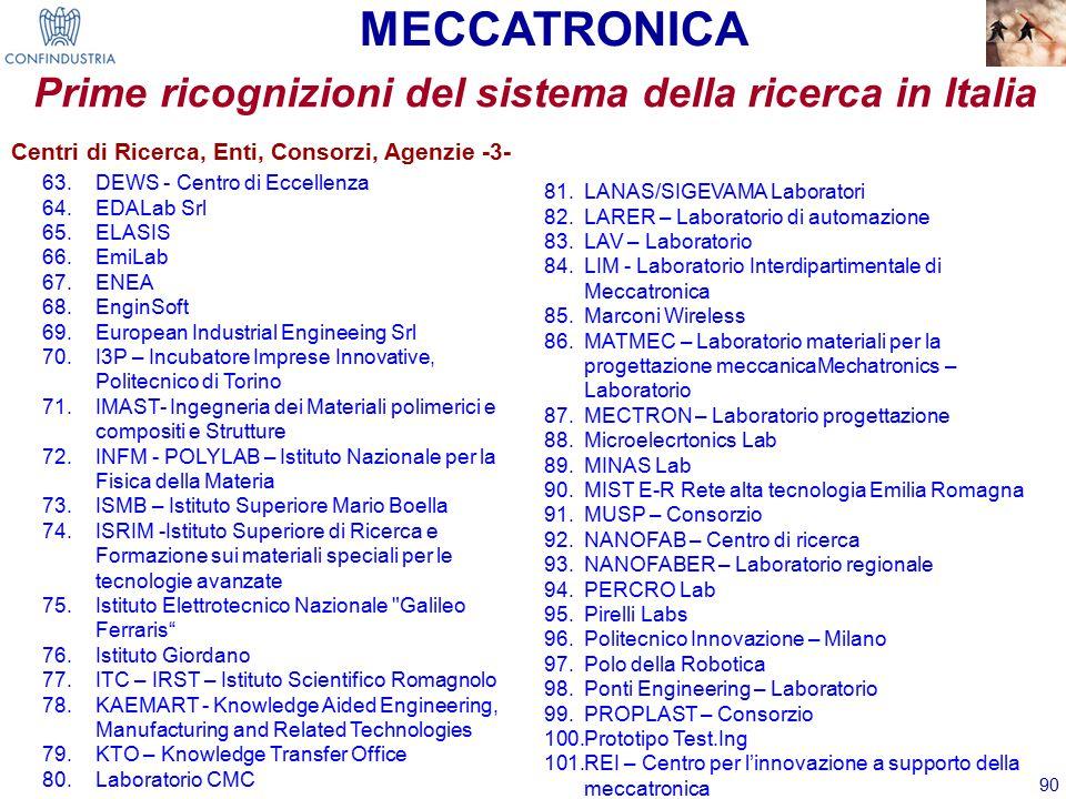 90 MECCATRONICA Prime ricognizioni del sistema della ricerca in Italia Centri di Ricerca, Enti, Consorzi, Agenzie -3- 63.DEWS - Centro di Eccellenza 64.EDALab Srl 65.ELASIS 66.EmiLab 67.ENEA 68.EnginSoft 69.European Industrial Engineeing Srl 70.I3P – Incubatore Imprese Innovative, Politecnico di Torino 71.IMAST- Ingegneria dei Materiali polimerici e compositi e Strutture 72.INFM - POLYLAB – Istituto Nazionale per la Fisica della Materia 73.ISMB – Istituto Superiore Mario Boella 74.ISRIM -Istituto Superiore di Ricerca e Formazione sui materiali speciali per le tecnologie avanzate 75.Istituto Elettrotecnico Nazionale Galileo Ferraris 76.Istituto Giordano 77.ITC – IRST – Istituto Scientifico Romagnolo 78.KAEMART - Knowledge Aided Engineering, Manufacturing and Related Technologies 79.KTO – Knowledge Transfer Office 80.Laboratorio CMC 81.LANAS/SIGEVAMA Laboratori 82.LARER – Laboratorio di automazione 83.LAV – Laboratorio 84.LIM - Laboratorio Interdipartimentale di Meccatronica 85.Marconi Wireless 86.MATMEC – Laboratorio materiali per la progettazione meccanicaMechatronics – Laboratorio 87.MECTRON – Laboratorio progettazione 88.Microelecrtonics Lab 89.MINAS Lab 90.MIST E-R Rete alta tecnologia Emilia Romagna 91.MUSP – Consorzio 92.NANOFAB – Centro di ricerca 93.NANOFABER – Laboratorio regionale 94.PERCRO Lab 95.Pirelli Labs 96.Politecnico Innovazione – Milano 97.Polo della Robotica 98.Ponti Engineering – Laboratorio 99.PROPLAST – Consorzio 100.Prototipo Test.Ing 101.REI – Centro per l'innovazione a supporto della meccatronica