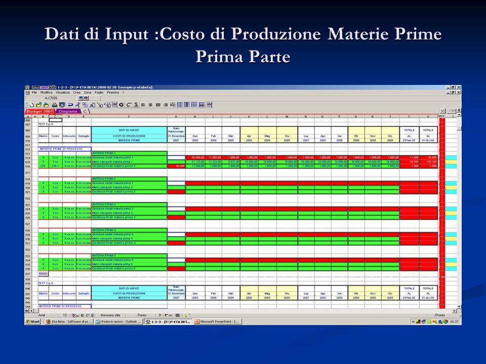 Dati di Input :Costo di Produzione Materie Prime Prima Parte