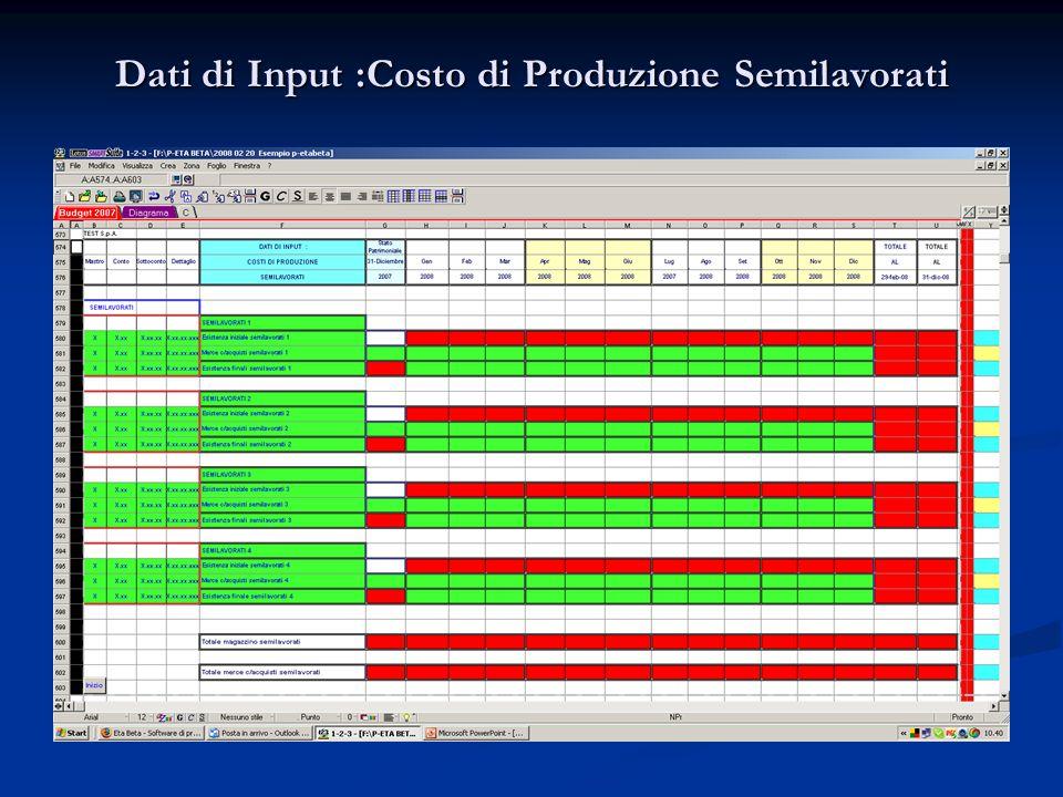 Dati di Input :Costo di Produzione Semilavorati