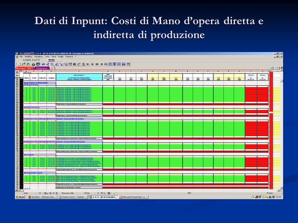 Dati di Inpunt: Costi di Mano d'opera diretta e indiretta di produzione