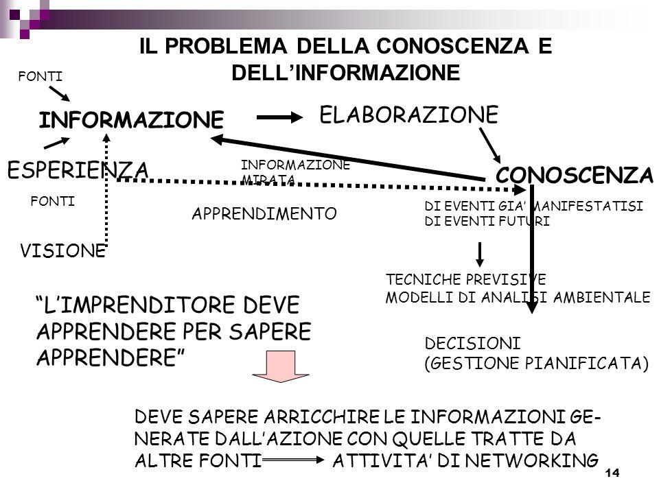 14 IL PROBLEMA DELLA CONOSCENZA E DELL'INFORMAZIONE INFORMAZIONE CONOSCENZA ESPERIENZA ELABORAZIONE INFORMAZIONE MIRATA DI EVENTI GIA' MANIFESTATISI DI EVENTI FUTURI TECNICHE PREVISIVE MODELLI DI ANALISI AMBIENTALE FONTI DECISIONI (GESTIONE PIANIFICATA) APPRENDIMENTO VISIONE L'IMPRENDITORE DEVE APPRENDERE PER SAPERE APPRENDERE DEVE SAPERE ARRICCHIRE LE INFORMAZIONI GE- NERATE DALL'AZIONE CON QUELLE TRATTE DA ALTRE FONTIATTIVITA' DI NETWORKING