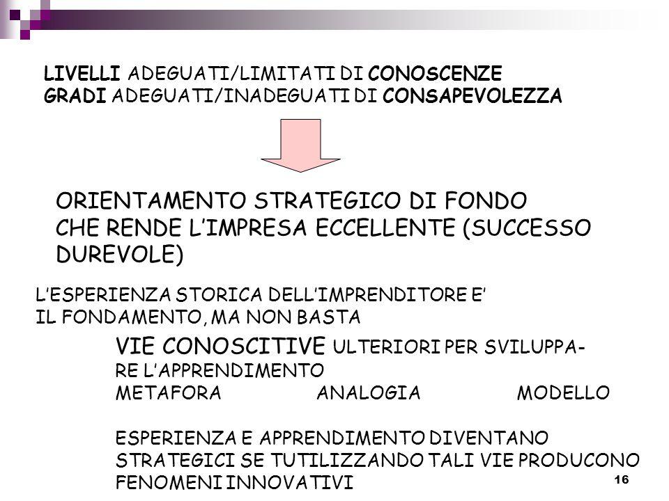 16 LIVELLI ADEGUATI/LIMITATI DI CONOSCENZE GRADI ADEGUATI/INADEGUATI DI CONSAPEVOLEZZA ORIENTAMENTO STRATEGICO DI FONDO CHE RENDE L'IMPRESA ECCELLENTE (SUCCESSO DUREVOLE) L'ESPERIENZA STORICA DELL'IMPRENDITORE E' IL FONDAMENTO, MA NON BASTA VIE CONOSCITIVE ULTERIORI PER SVILUPPA- RE L'APPRENDIMENTO METAFORAANALOGIAMODELLO ESPERIENZA E APPRENDIMENTO DIVENTANO STRATEGICI SE TUTILIZZANDO TALI VIE PRODUCONO FENOMENI INNOVATIVI