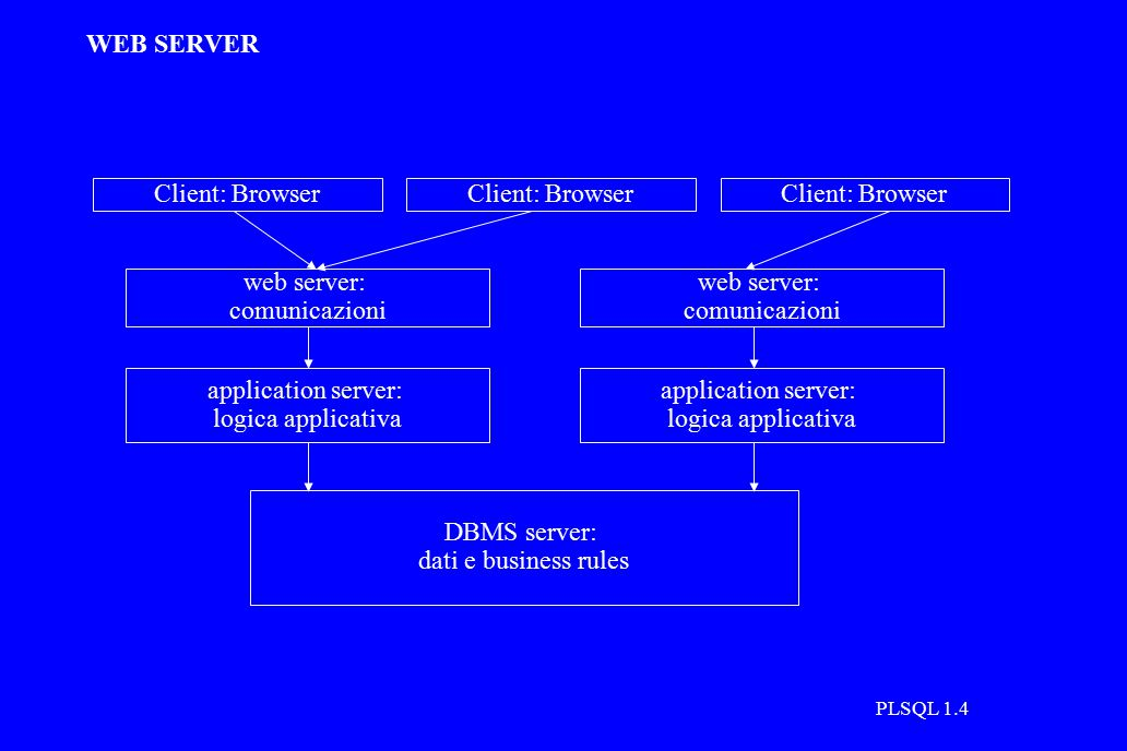 PLSQL 1.4 WEB SERVER application server: logica applicativa Client: Browser DBMS server: dati e business rules web server: comunicazioni application server: logica applicativa web server: comunicazioni Client: Browser