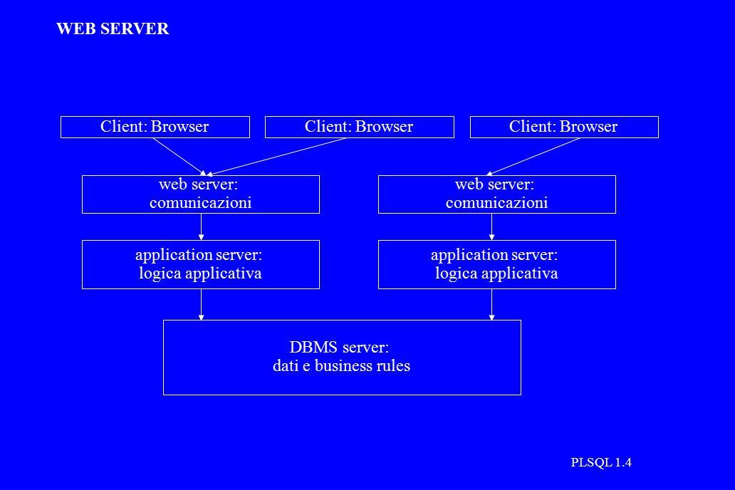 PLSQL 1.5 LA NOSTRA ARCHITETTURA application server (logica applicativa): oracle server su oracle1.cli, codice in PL/SQL DBMS server (dati e business rules) codice in SQL e trigger SQL web server (comunicazioni): non serve programmarlo Browser (interfaccia): HTML + JScript http oracle*net URLHTML (+ JScript) rpc PL/SQLHTML (+ JScript) SQLRecords / eccezioni apache con modulo mod_plsql (aka Oracle Web server) su oracle1.cli e oracle2.cli oracle DBMS server su oracle1.cli e oracle2.cli