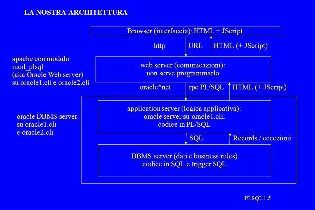PLSQL 1.5 LA NOSTRA ARCHITETTURA application server (logica applicativa): oracle server su oracle1.cli, codice in PL/SQL DBMS server (dati e business rules) codice in SQL e trigger SQL web server (comunicazioni): non serve programmarlo Browser (interfaccia): HTML + JScript http oracle*net URLHTML (+ JScript) rpc PL/SQLHTML (+ JScript) SQLRecords / eccezioni apache con modulo mod_plsql (aka Oracle Web server) su oracle1.cli e oracle2.cli oracle DBMS server su oracle1.cli e oracle2.cli