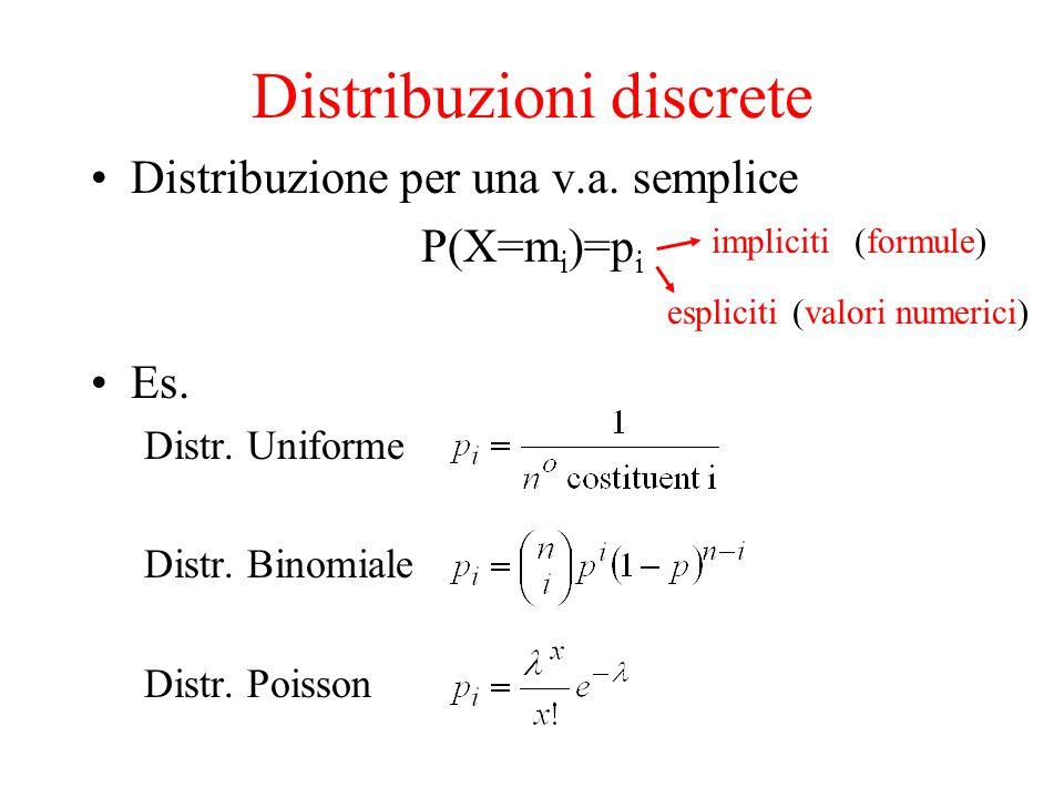 Distribuzioni discrete Distribuzione per una v.a. semplice P(X=m i )=p i Es. Distr. Uniforme Distr. Binomiale Distr. Poisson impliciti espliciti (form